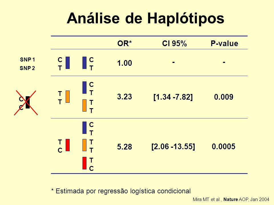 Análise de Haplótipos 1.00 3.23 5.28 [1.34 -7.82] [2.06 -13.55] OR*